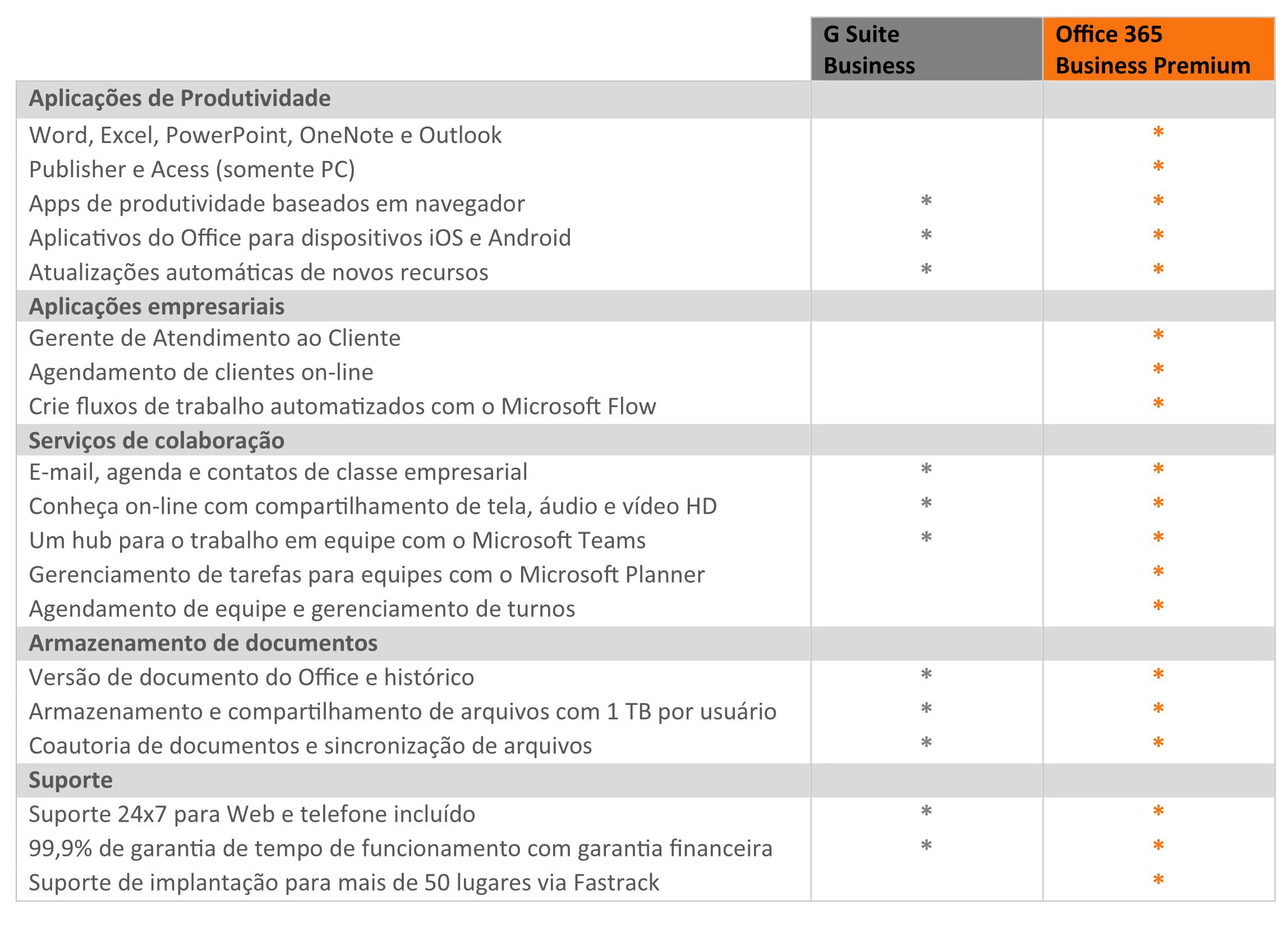 Office 365: uma suíte de produtividade completa